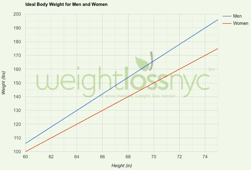 Graph of Recommended Body Weight